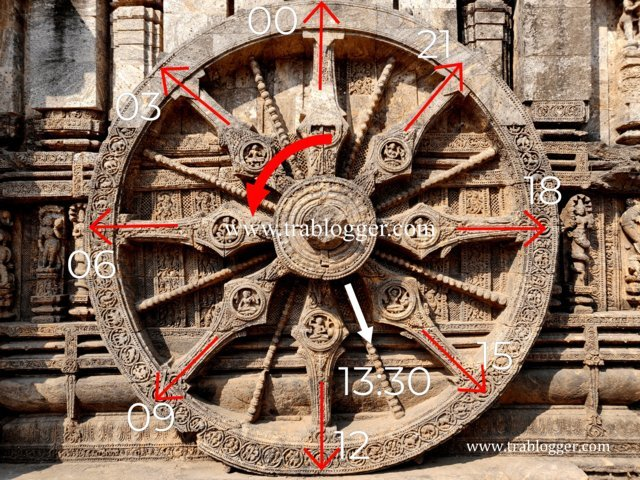 Time calculation using Konark Chariot wheel